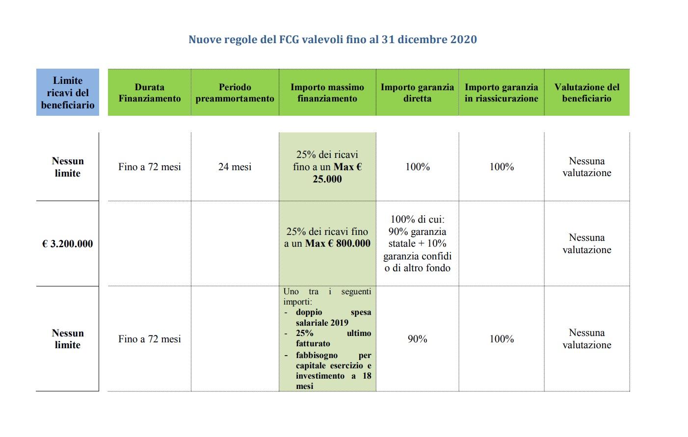 Regole più permissive per l'accesso al Fondo di Garanzia per imprese e professionisti