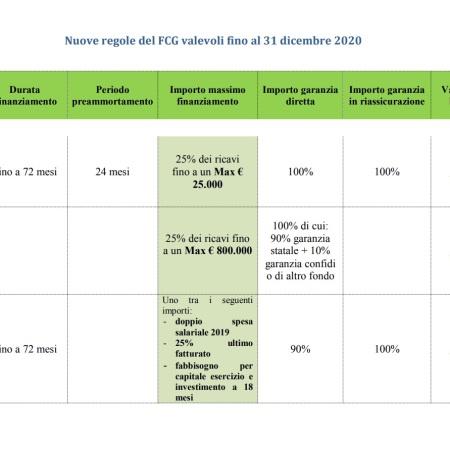Fondo di Garanzia 2020, accesso al credito più facile